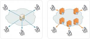 Content Delivery Network versus tradicional imagen de Wikipedia