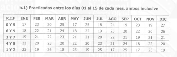 Contribuyentes Especiales SENIAT calendario de pago de las retenciones Impuesto al Valor Agregado primera quincena de cada mes año 2018