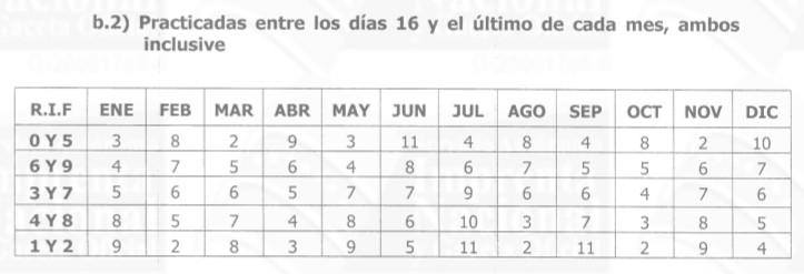Contribuyentes Especiales SENIAT calendario de pago de las retenciones Impuesto al Valor Agregado segunda quincena de cada mes año 2018
