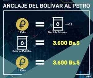 Petro anuncios valor en bolívares soberanos y en dólares estadounidenses