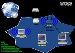Esquema de funcionamiento de una Red de Área Local conectada a Internet por medio de un módem y un enrutador inalámbrico.
