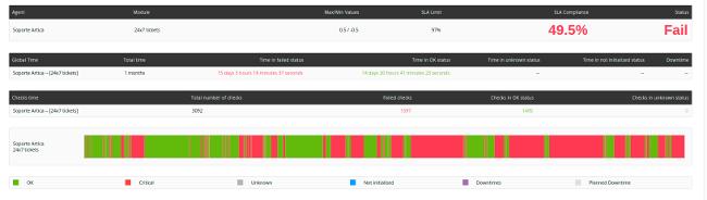 Pandora FMS: gráficos e informes