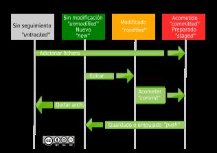 Ciclo de vida de los archivos mediante Git (formato PNG)