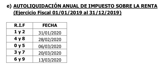 SENIAT calendario 2020 Contribuyentes Especiales ISLR ejercicio regular