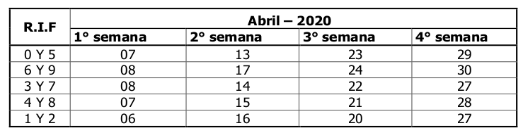 SENIAT calendario Contribuyentes Especiales abril 2020