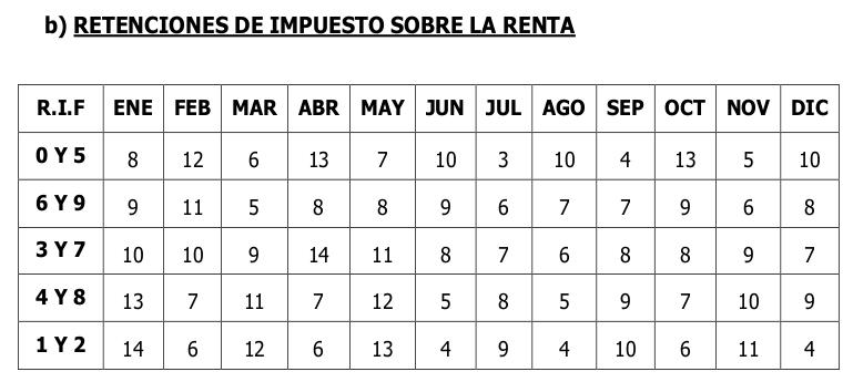 SENIAT calendario 2020 Contribuyentes Especiales retenciones ISLR