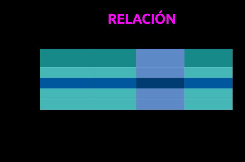 Relación, tupla y atributo