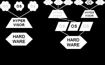 Tipos de hipervisores (Wikipedia https://en.wikipedia.org/wiki/File:Hyperviseur.png )