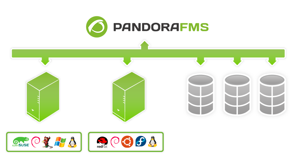 Esquema de arquitectura de Pandora FMS para monitorizar VMware