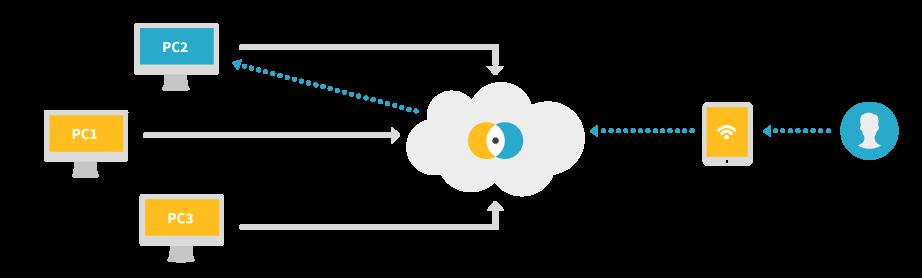 Internet esquematizado como Nube por eHorus (imagen cortesía de https://www.ehorus.com/ )