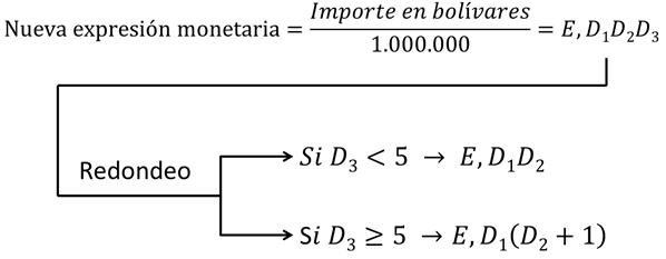 BCV Resolución N° 21-08-01 fórmula artículo 3º